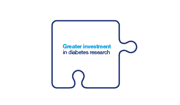 Greater investment in diabetes research
