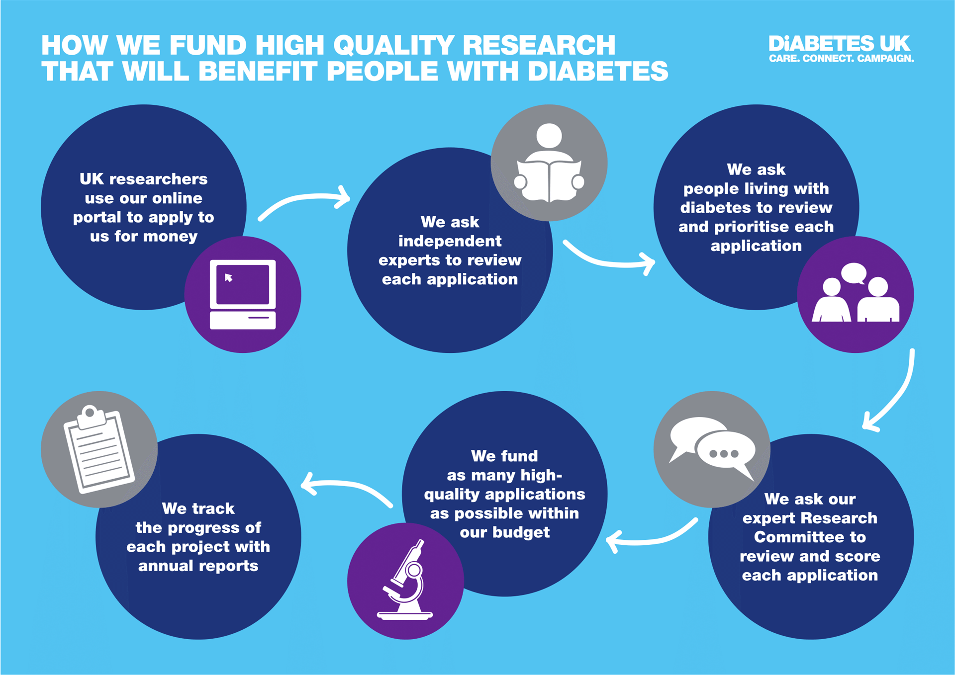 How we support research