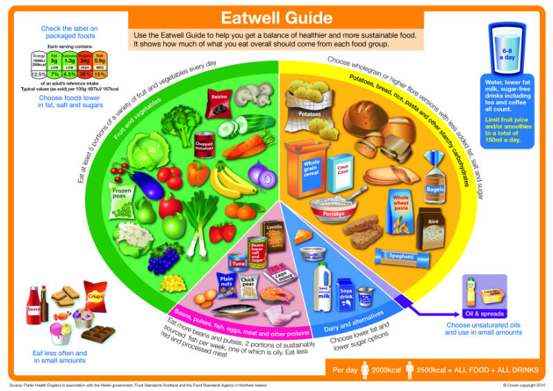 Image result for eatwell guide