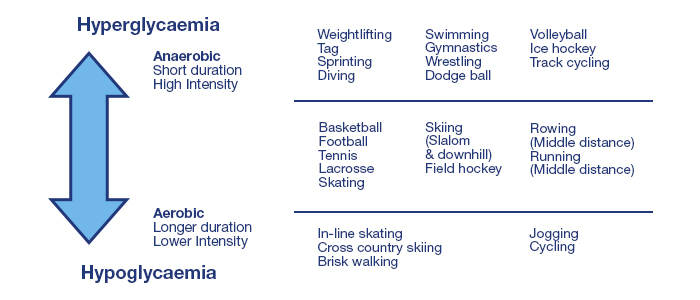 Sports Nutrition And Type 1 Diabetes Diabetes Uk