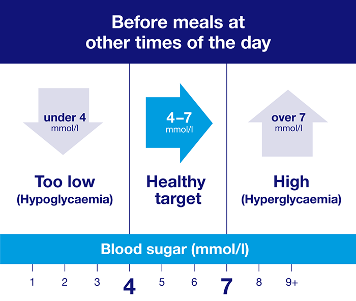 Healthy target for blood sugar levels - before meals at other times of the day
