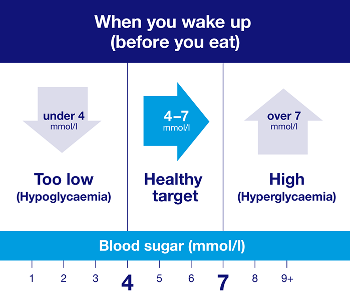 Healthy target for blood sugar levels - when you wake up