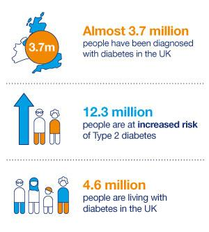 Facts figures diabetes uk for Country living customer service number