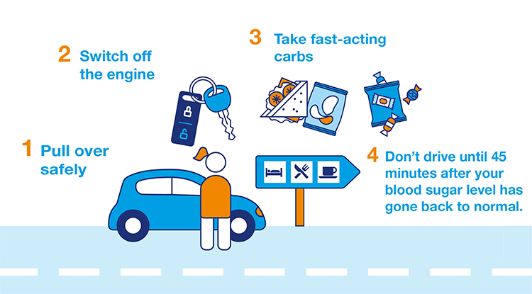 What to do when you have a hypo while driving. Checklist below.