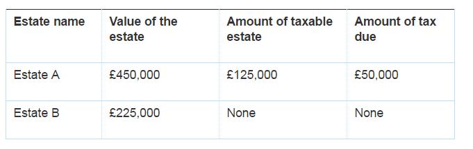 Alex picot trust:: calculating inheritance tax liability.
