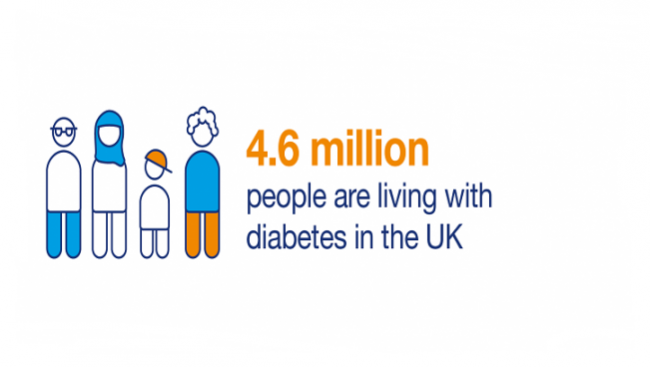 Number of people living with diabetes doubles in twenty