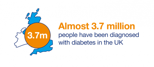 Almost 3.7 million people with diabetes in UK